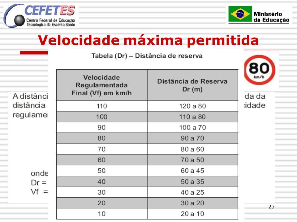25 Velocidade máxima permitida Redução de velocidade (distância de reserva)