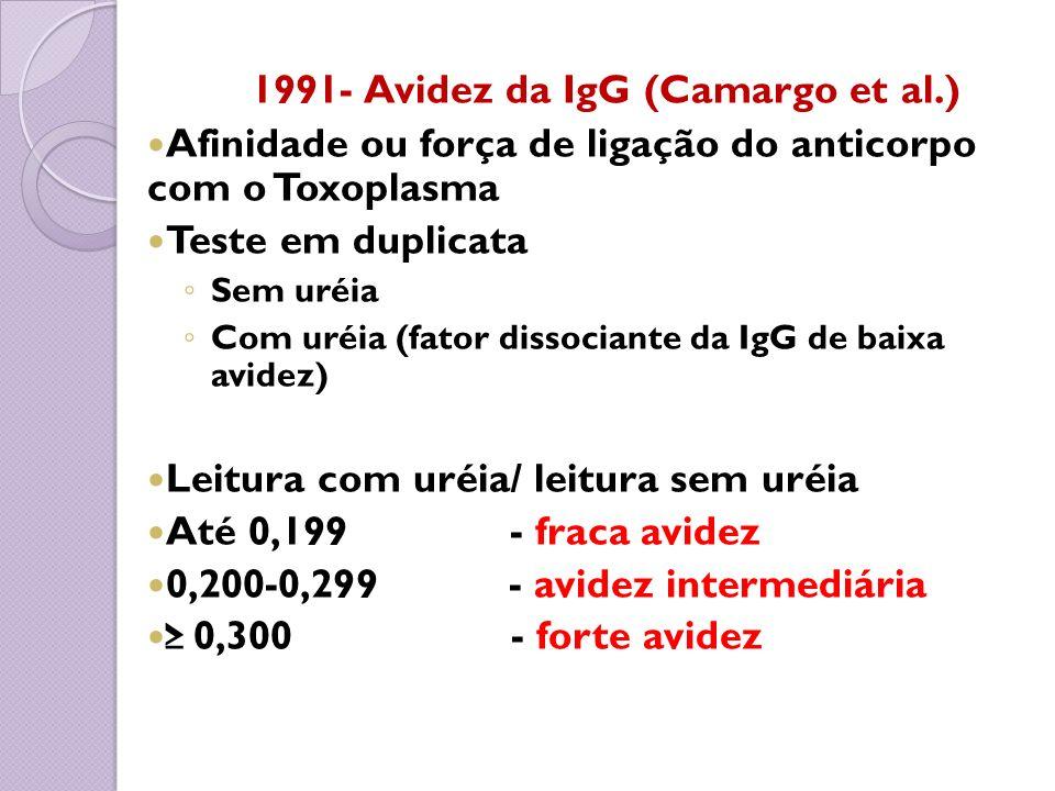 1991- Avidez da IgG (Camargo et al.) Afinidade ou força de ligação do anticorpo com o Toxoplasma Teste em duplicata Sem uréia Com uréia (fator dissoci
