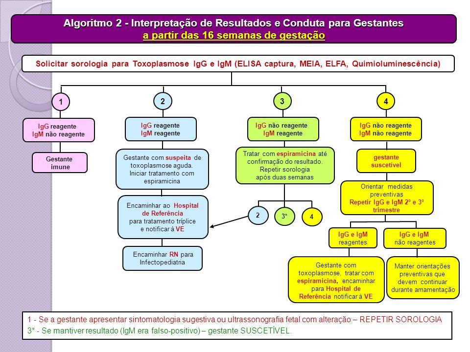 Solicitar sorologia para Toxoplasmose IgG e IgM (ELISA captura, MEIA, ELFA, Quimioluminescência) IgG reagente IgM reagente 2 4 3 IgG reagente IgM não