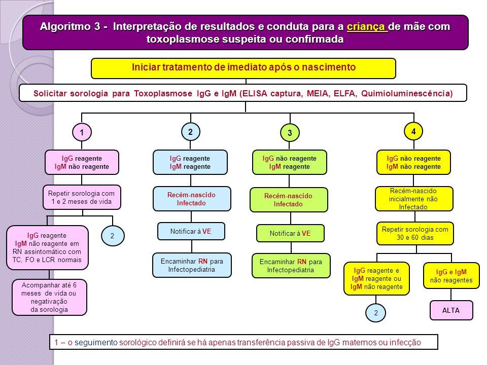 Solicitar sorologia para Toxoplasmose IgG e IgM (ELISA captura, MEIA, ELFA, Quimioluminescência) IgG reagente IgM não reagente Repetir sorologia com 1