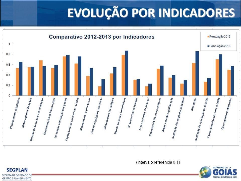 EVOLUÇÃO POR INDICADORES (Intervalo referência 0-1)