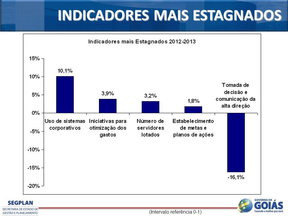 INDICADORES MAIS ESTAGNADOS (Intervalo referência 0-1)