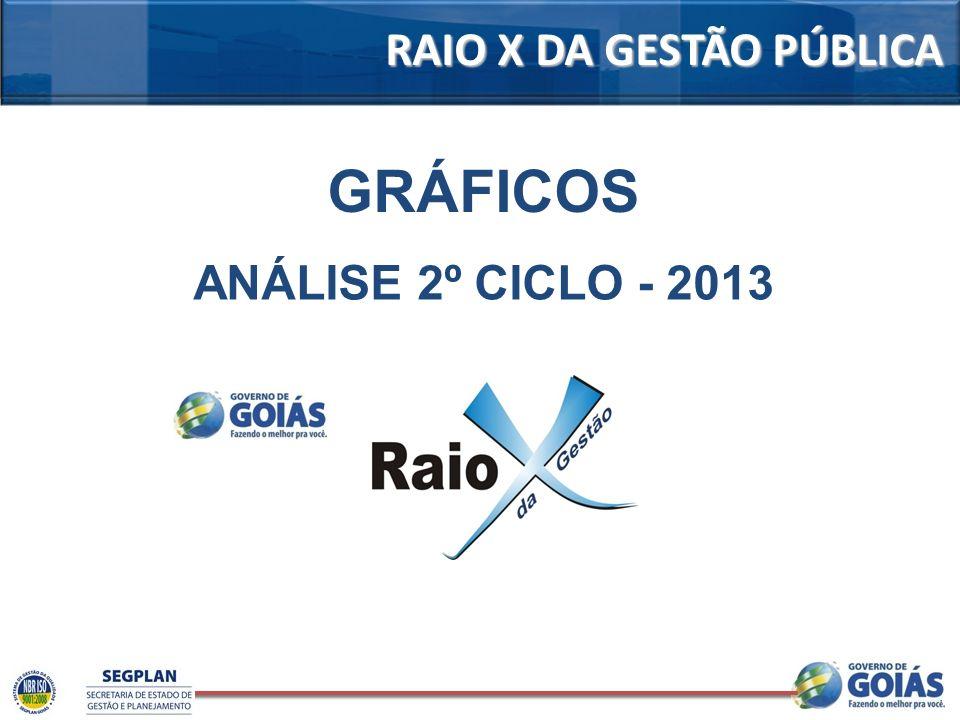 RAIO X DA GESTÃO PÚBLICA GRÁFICOS ANÁLISE 2º CICLO - 2013