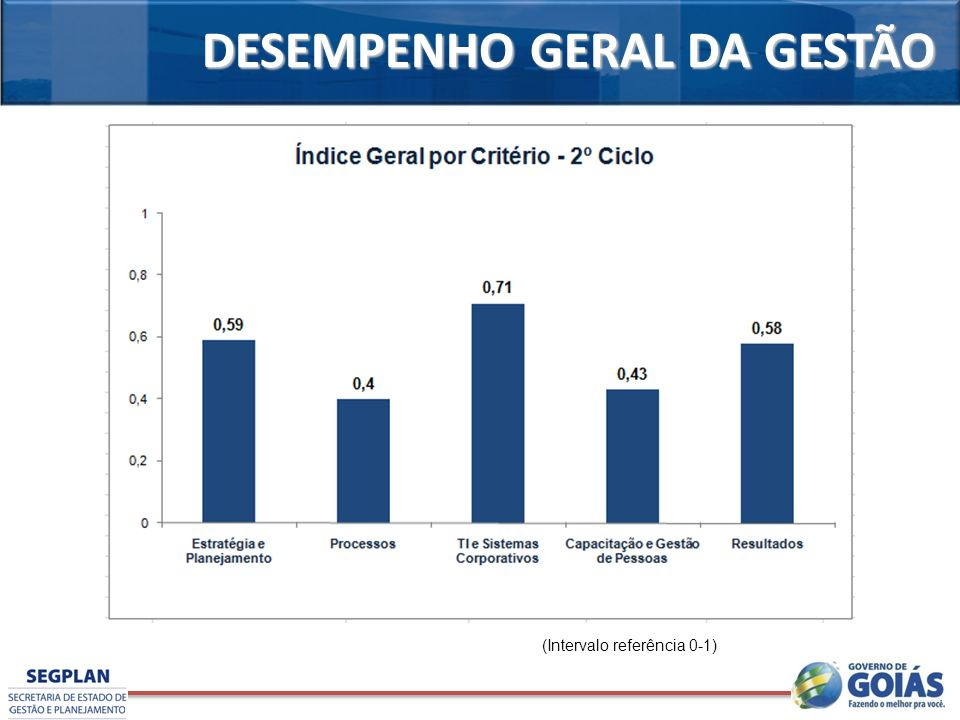 DESEMPENHO GERAL DA GESTÃO (Intervalo referência 0-1)