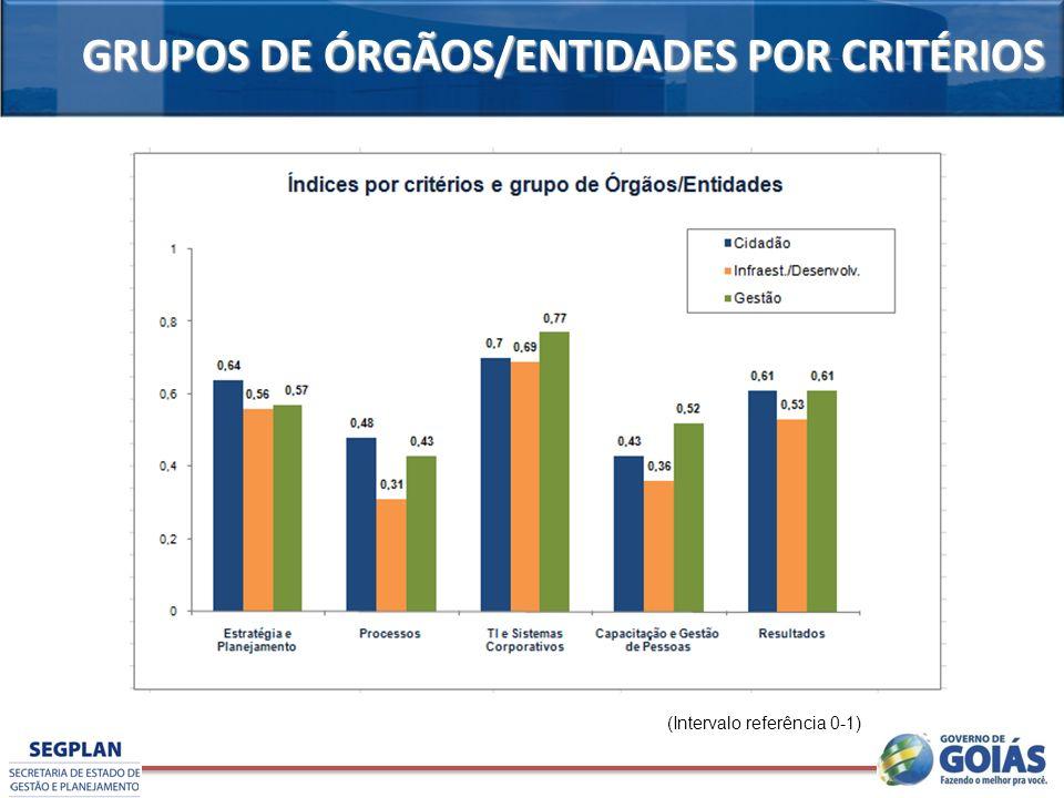 GRUPOS DE ÓRGÃOS/ENTIDADES POR CRITÉRIOS (Intervalo referência 0-1)
