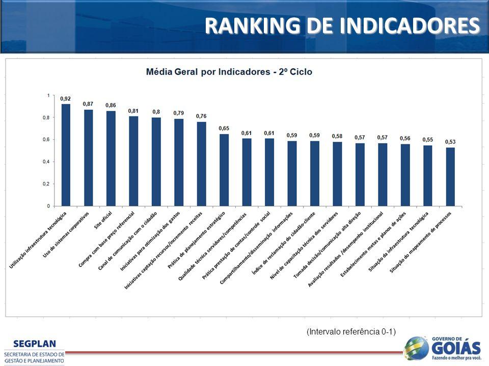 RANKING DE INDICADORES (Intervalo referência 0-1)
