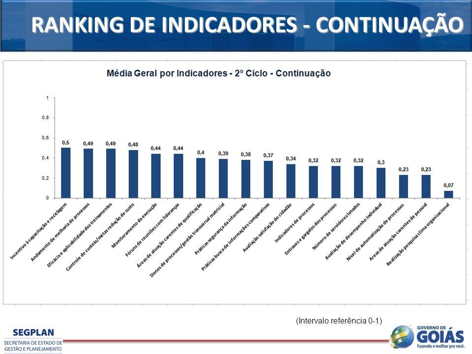 RANKING DE INDICADORES - CONTINUAÇÃO (Intervalo referência 0-1)
