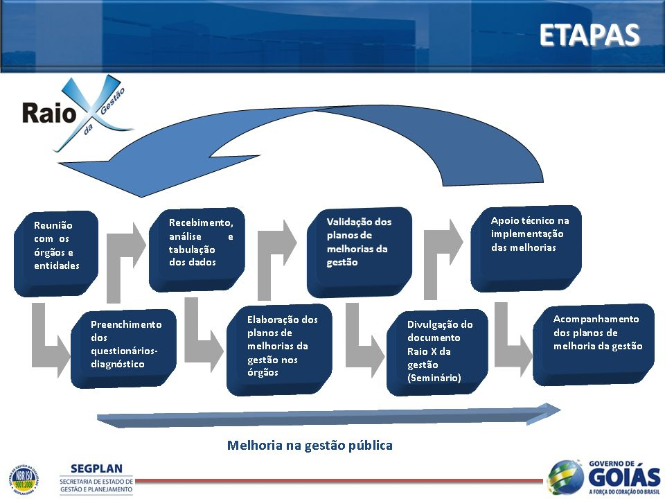 ETAPAS Validação dos planos de melhorias da gestão