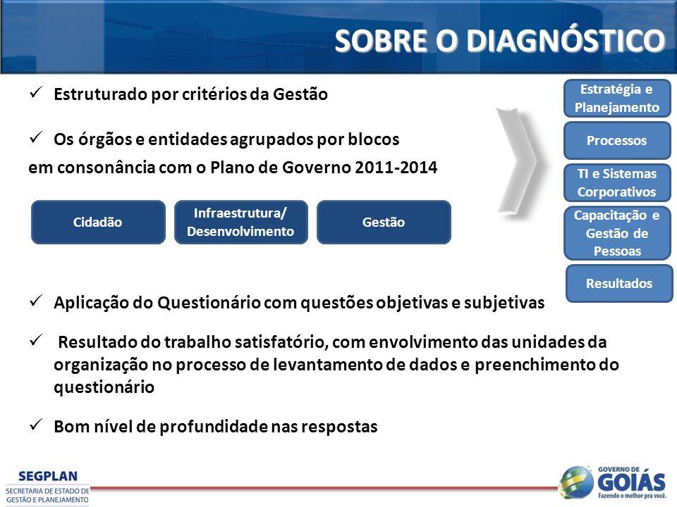 Estruturado por critérios da Gestão Os órgãos e entidades agrupados por blocos em consonância com o Plano de Governo 2011-2014 Aplicação do Questionár
