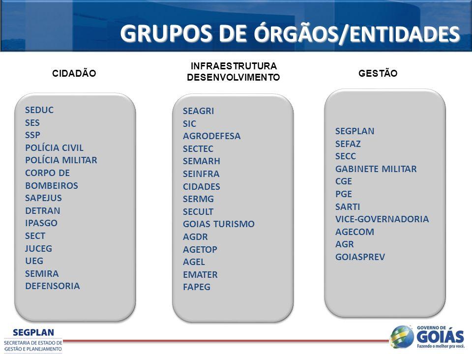 GRUPOS DE ÓRGÃOS/ENTIDADES SEDUC SES SSP POLÍCIA CIVIL POLÍCIA MILITAR CORPO DE BOMBEIROS SAPEJUS DETRAN IPASGO SECT JUCEG UEG SEMIRA DEFENSORIA SEDUC SES SSP POLÍCIA CIVIL POLÍCIA MILITAR CORPO DE BOMBEIROS SAPEJUS DETRAN IPASGO SECT JUCEG UEG SEMIRA DEFENSORIA SEAGRI SIC AGRODEFESA SECTEC SEMARH SEINFRA CIDADES SERMG SECULT GOIAS TURISMO AGDR AGETOP AGEL EMATER FAPEG SEAGRI SIC AGRODEFESA SECTEC SEMARH SEINFRA CIDADES SERMG SECULT GOIAS TURISMO AGDR AGETOP AGEL EMATER FAPEG SEGPLAN SEFAZ SECC GABINETE MILITAR CGE PGE SARTI VICE-GOVERNADORIA AGECOM AGR GOIASPREV SEGPLAN SEFAZ SECC GABINETE MILITAR CGE PGE SARTI VICE-GOVERNADORIA AGECOM AGR GOIASPREV CIDADÃO INFRAESTRUTURA DESENVOLVIMENTO GESTÃO