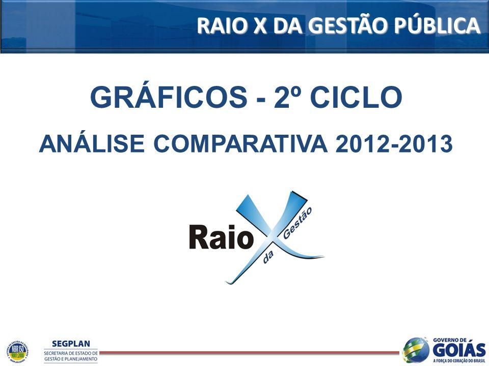 RAIO X DA GESTÃO PÚBLICA GRÁFICOS - 2º CICLO ANÁLISE COMPARATIVA 2012-2013