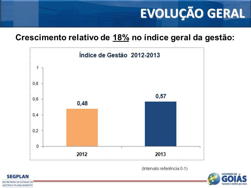 EVOLUÇÃO GERAL (Intervalo referência 0-1) Crescimento relativo de 18% no índice geral da gestão: