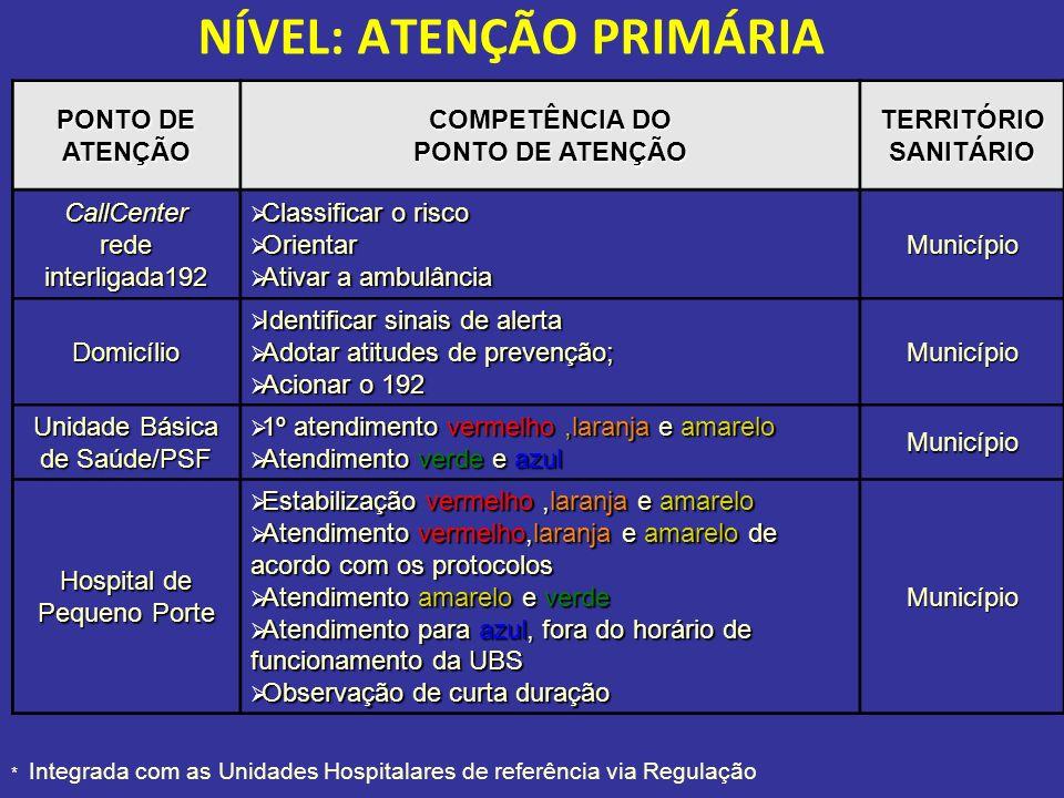 NÍVEL: ATENÇÃO PRIMÁRIA PONTO DE ATENÇÃO COMPETÊNCIA DO PONTO DE ATENÇÃO TERRITÓRIO SANITÁRIO CallCenter rede interligada192 Classificar o risco Class