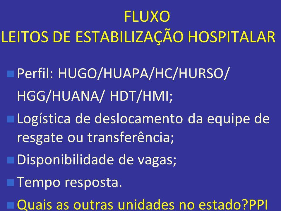 FLUXO LEITOS DE ESTABILIZAÇÃO HOSPITALAR Perfil: HUGO/HUAPA/HC/HURSO/ HGG/HUANA/ HDT/HMI; Logística de deslocamento da equipe de resgate ou transferên