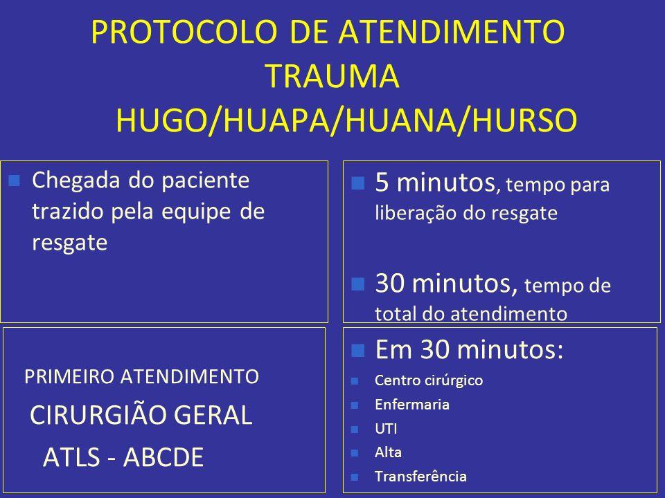 PROTOCOLO DE ATENDIMENTO TRAUMA HUGO/HUAPA/HUANA/HURSO Chegada do paciente trazido pela equipe de resgate 5 minutos, tempo para liberação do resgate 3