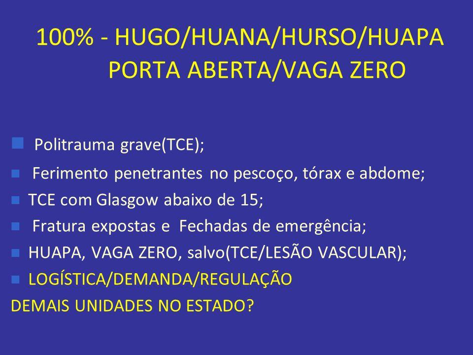 100% - HUGO/HUANA/HURSO/HUAPA PORTA ABERTA/VAGA ZERO Politrauma grave(TCE); Ferimento penetrantes no pescoço, tórax e abdome; TCE com Glasgow abaixo d