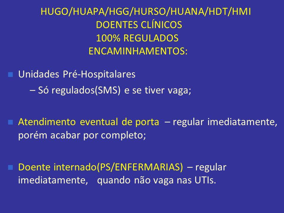 HUGO/HUAPA/HGG/HURSO/HUANA/HDT/HMI DOENTES CLÍNICOS 100% REGULADOS ENCAMINHAMENTOS: Unidades Pré-Hospitalares – Só regulados(SMS) e se tiver vaga; Ate