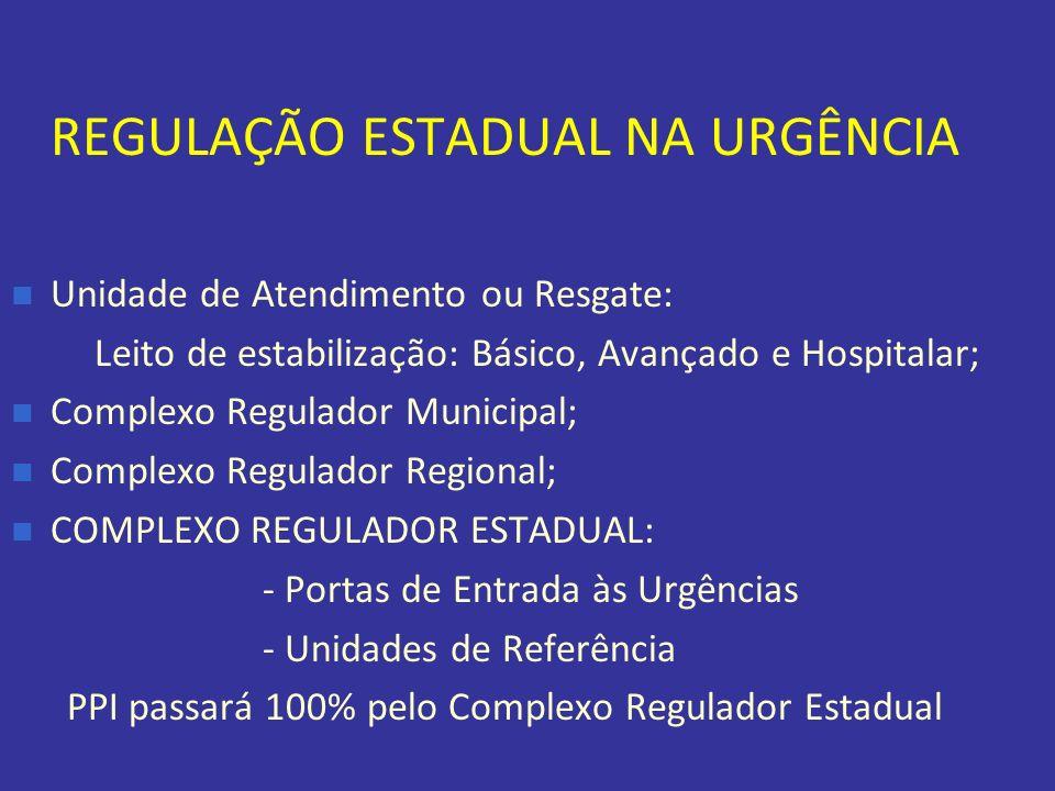 REGULAÇÃO ESTADUAL NA URGÊNCIA Unidade de Atendimento ou Resgate: Leito de estabilização: Básico, Avançado e Hospitalar; Complexo Regulador Municipal;