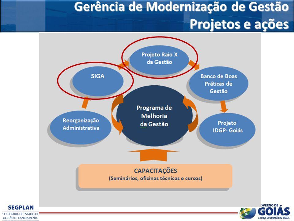 Gerência de Modernização de Gestão Projetos e ações Projetos e ações
