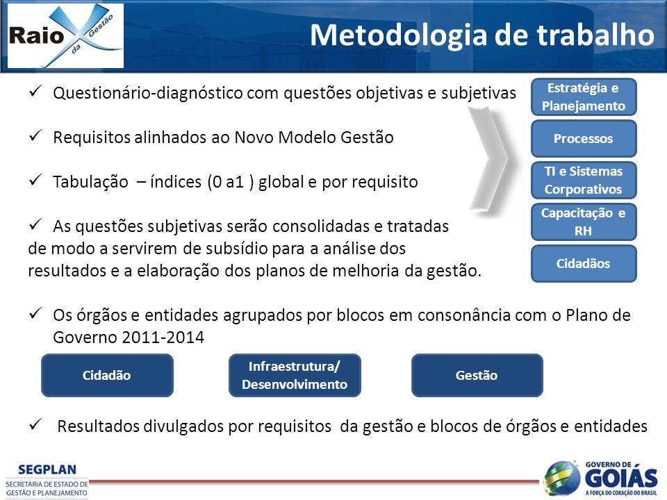 Metodologia de trabalho Questionário-diagnóstico com questões objetivas e subjetivas Requisitos alinhados ao Novo Modelo Gestão Tabulação – índices (0