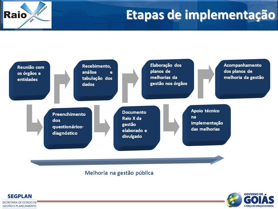 Etapas da implentação do Raio X da Gestão Melhoria na gestão pública Reunião com os órgãos e entidades Preenchimento dos questionários- diagnóstico Re