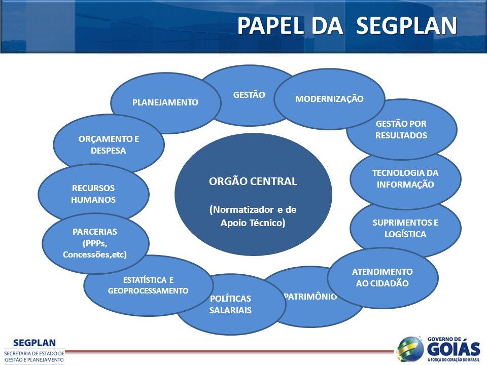 PAPEL DA SEGPLAN ORGÃO CENTRAL (Normatizador e de Apoio Técnico) GESTÃO PLANEJAMENTO SUPRIMENTOS E LOGÍSTICA TECNOLOGIA DA INFORMAÇÃO ORÇAMENTO E DESP