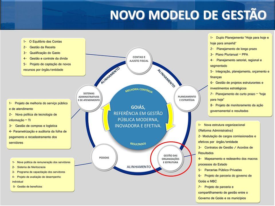 NOVO MODELO DE GESTÃO ALINHAMENTO