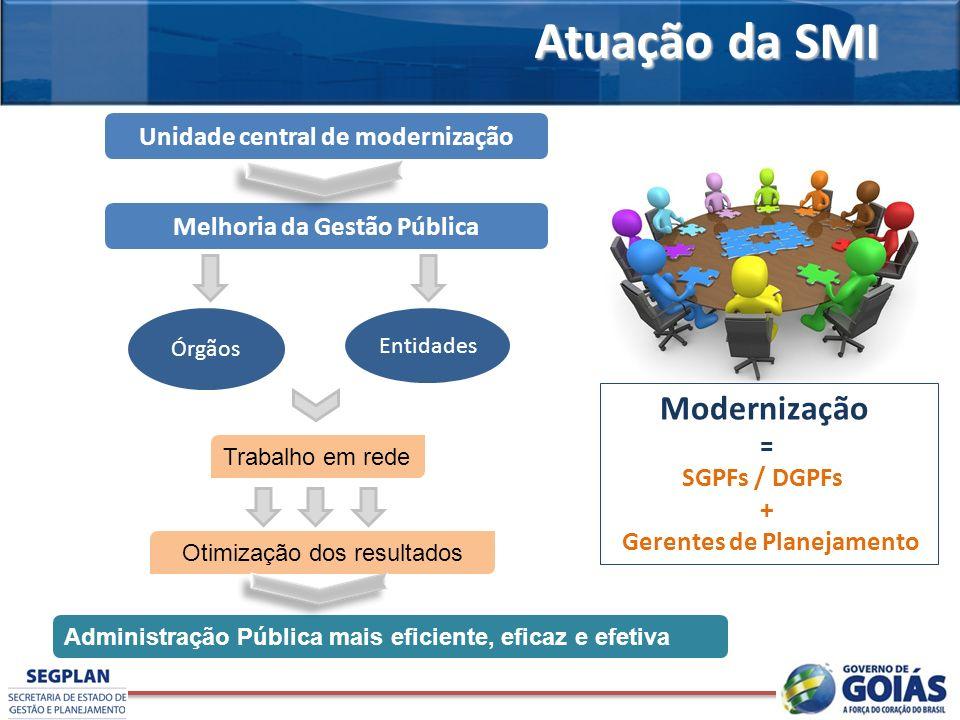 Atuação da SMI Otimização dos resultados Trabalho em rede Unidade central de modernização Melhoria da Gestão Pública Órgãos Entidades Administração Pú