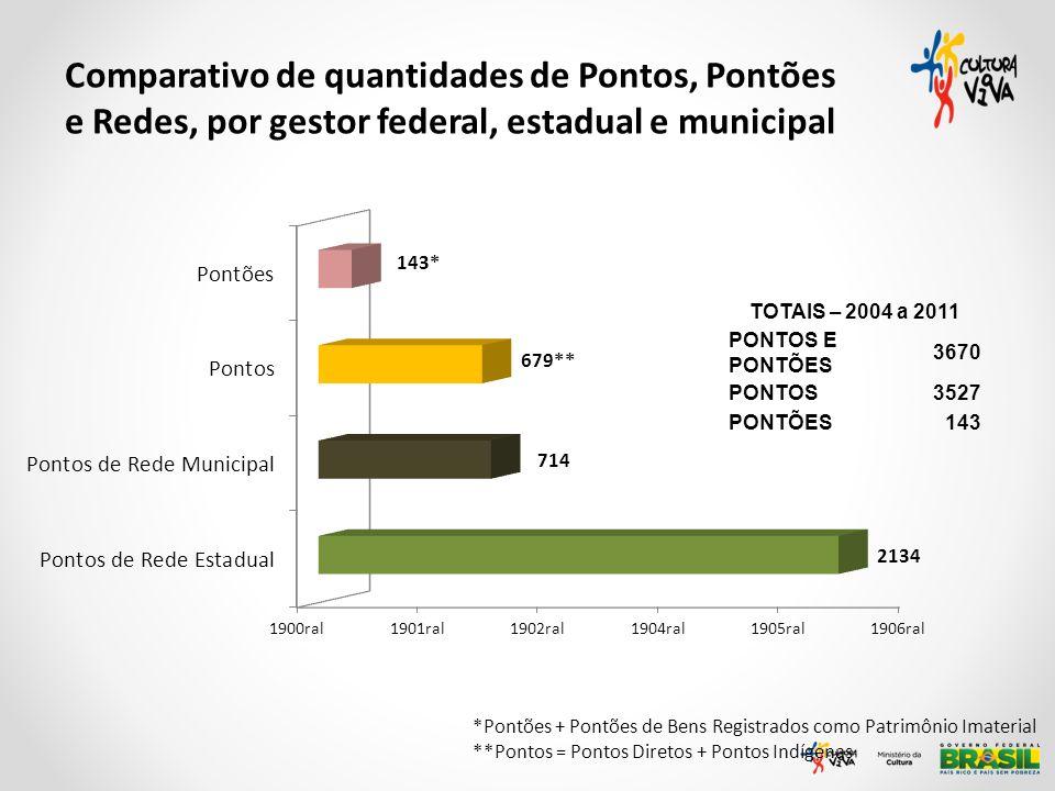 Comparativo de quantidades de Pontos, Pontões e Redes, por gestor federal, estadual e municipal *Pontões + Pontões de Bens Registrados como Patrimônio