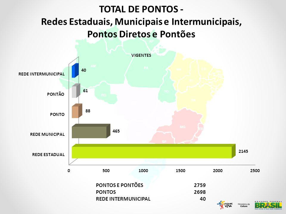 PONTOS E PONTÕES2759 PONTOS2698 REDE INTERMUNICIPAL40 TOTAL DE PONTOS - Redes Estaduais, Municipais e Intermunicipais, Pontos Diretos e Pontões VIGENT