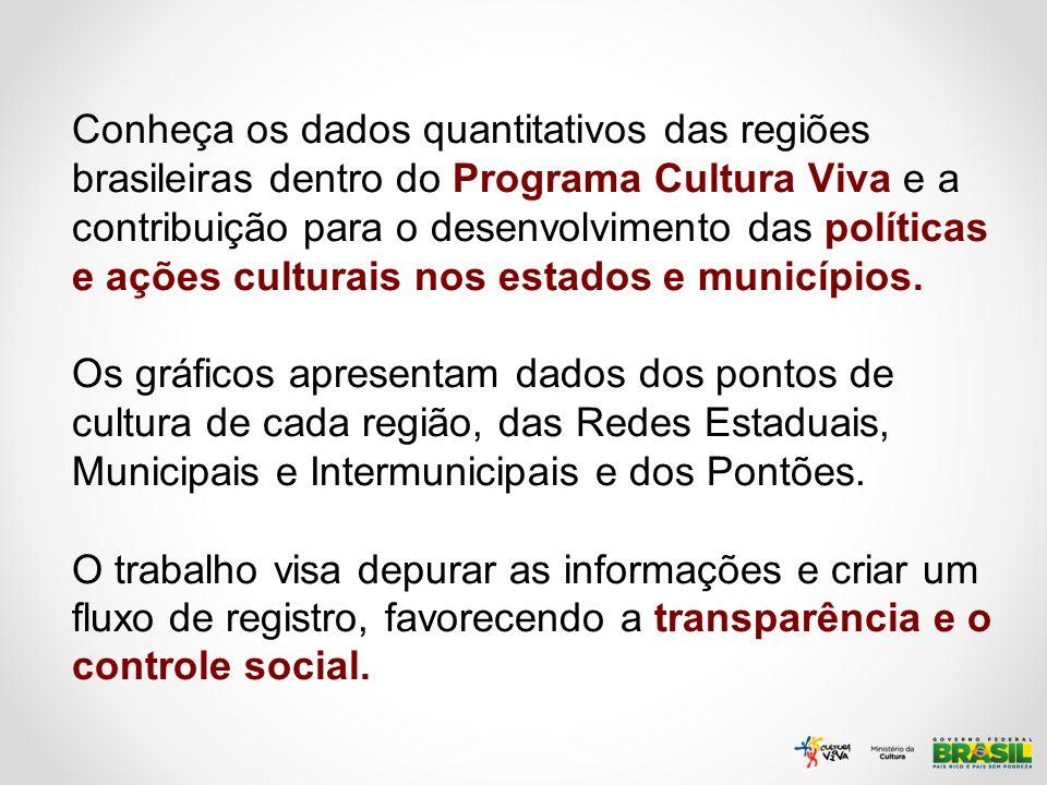Conheça os dados quantitativos das regiões brasileiras dentro do Programa Cultura Viva e a contribuição para o desenvolvimento das políticas e ações c