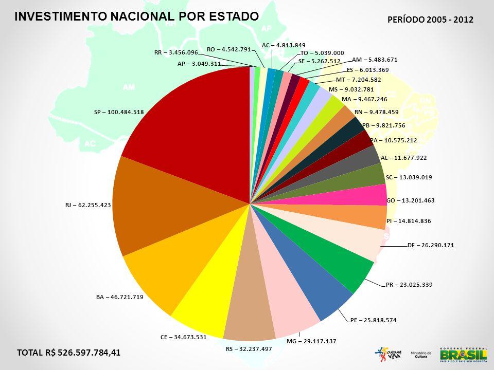 TOTAL R$ 526.597.784,41 INVESTIMENTO NACIONAL POR ESTADO PERÍODO 2005 - 2012