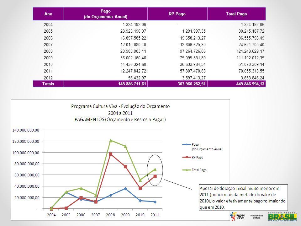 Ano Pago (do Orçamento Anual) RP PagoTotal Pago 20041.324.192,06- 200528.923.190,371.291.997,3530.215.187,72 200616.897.585,2219.658.213,2736.555.798,