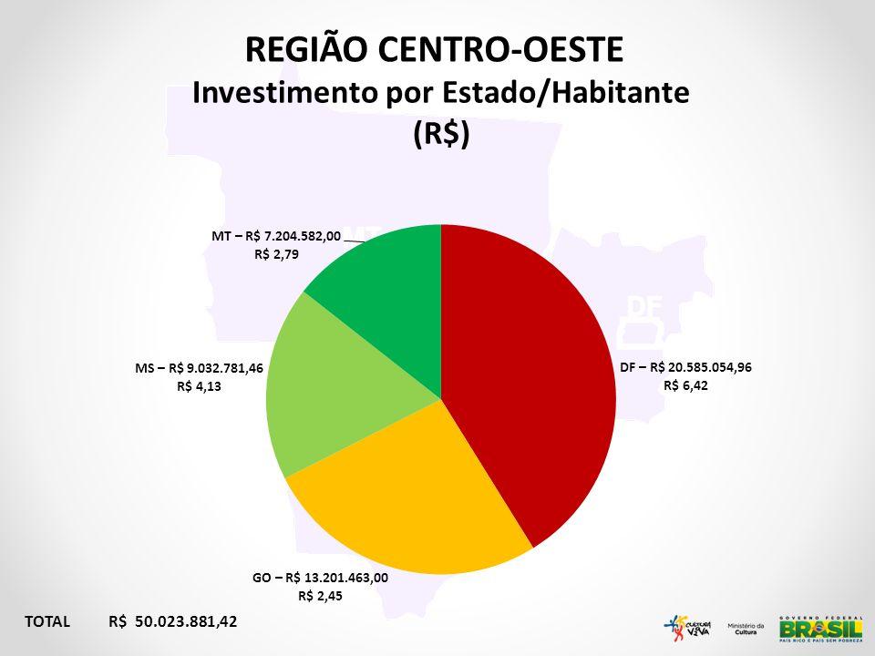 REGIÃO CENTRO-OESTE TOTAL R$ 50.023.881,42 Investimento por Estado/Habitante (R$)