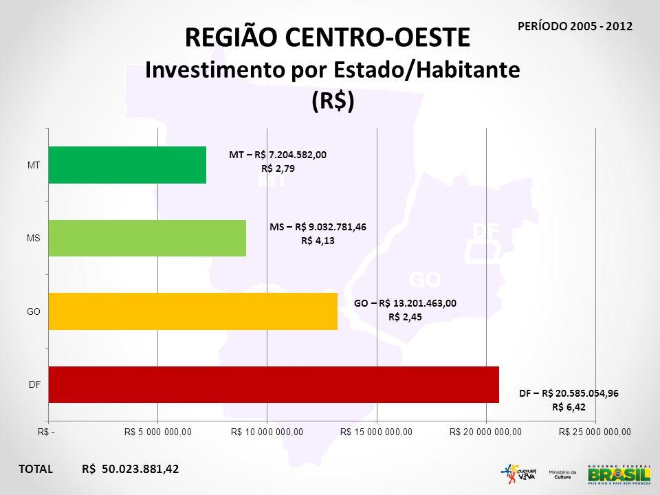 REGIÃO CENTRO-OESTE TOTAL R$ 50.023.881,42 Investimento por Estado/Habitante (R$) PERÍODO 2005 - 2012