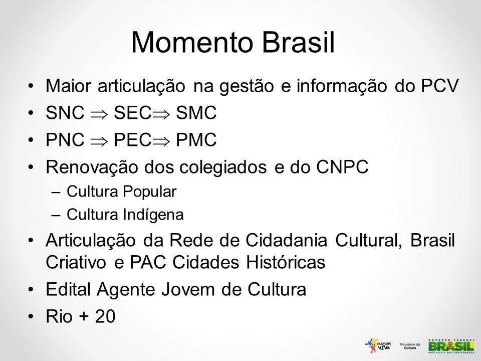 Momento Brasil Maior articulação na gestão e informação do PCV SNC SEC SMC PNC PEC PMC Renovação dos colegiados e do CNPC –Cultura Popular –Cultura In