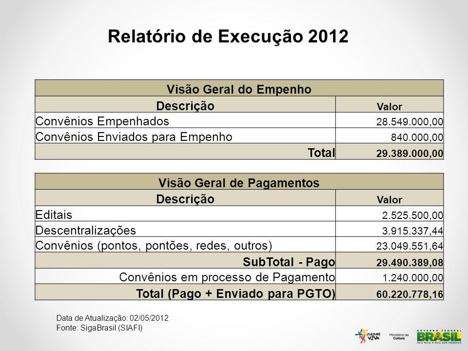 Relatório de Execução 2012 Data de Atualização: 02/05/2012 Fonte: SigaBrasil (SIAFI) Visão Geral do Empenho Descrição Valor Convênios Empenhados 28.54