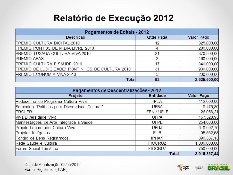 Relatório de Execução 2012 Data de Atualização: 02/05/2012 Fonte: SigaBrasil (SIAFI) Pagamentos de Editais - 2012 DescriçãoQtde PagaValor Pago PREMIO