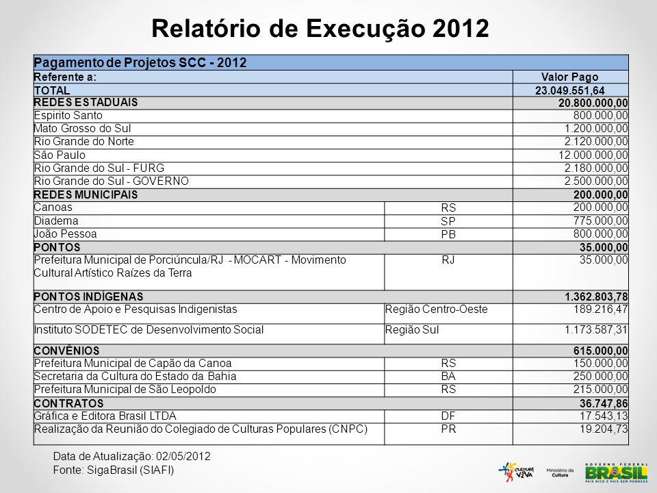 Relatório de Execução 2012 Data de Atualização: 02/05/2012 Fonte: SigaBrasil (SIAFI) Pagamento de Projetos SCC - 2012 Referente a: Valor Pago TOTAL 23