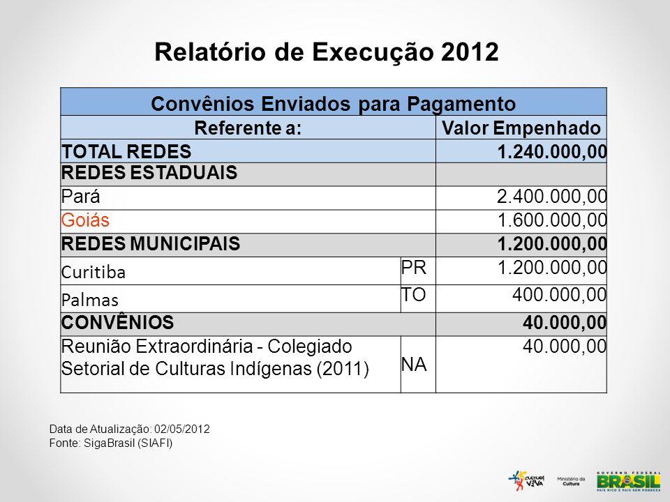 Relatório de Execução 2012 Data de Atualização: 02/05/2012 Fonte: SigaBrasil (SIAFI) Convênios Enviados para Pagamento Referente a:Valor Empenhado TOT