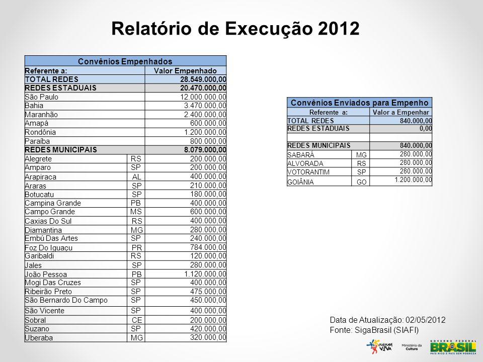 Relatório de Execução 2012 Data de Atualização: 02/05/2012 Fonte: SigaBrasil (SIAFI) Convênios Empenhados Referente a:Valor Empenhado TOTAL REDES28.54