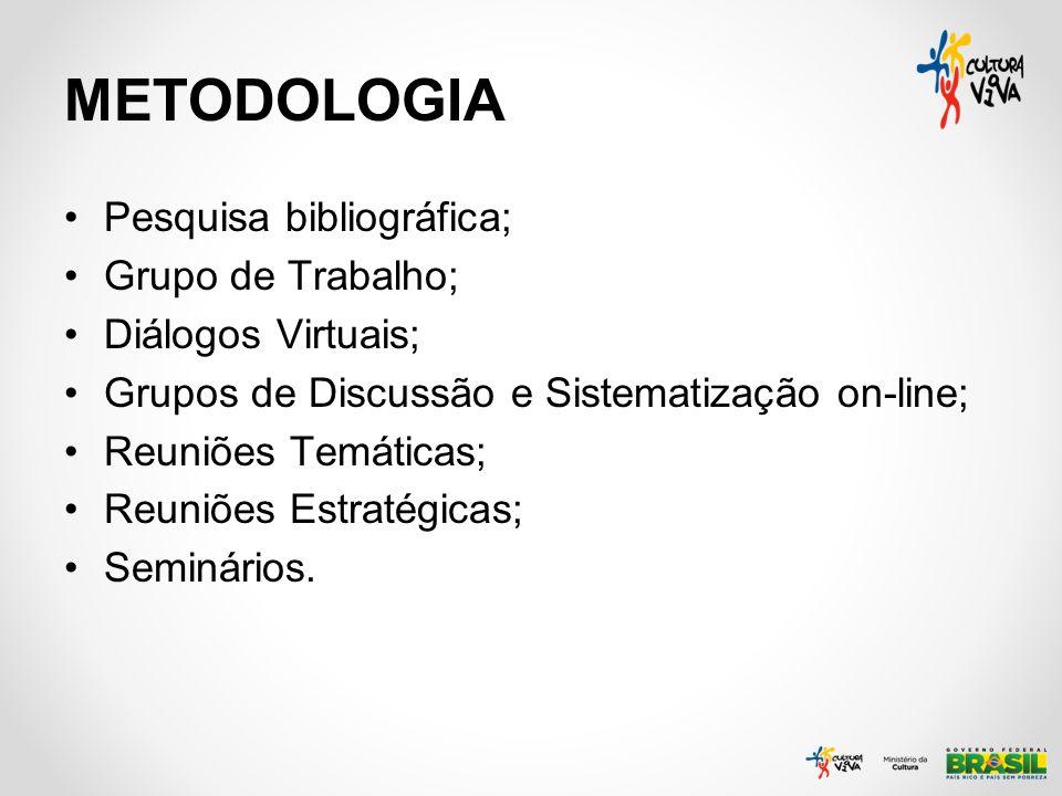 METODOLOGIA Pesquisa bibliográfica; Grupo de Trabalho; Diálogos Virtuais; Grupos de Discussão e Sistematização on-line; Reuniões Temáticas; Reuniões E
