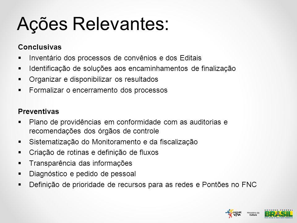 Ações Relevantes: Conclusivas Inventário dos processos de convênios e dos Editais Identificação de soluções aos encaminhamentos de finalização Organiz
