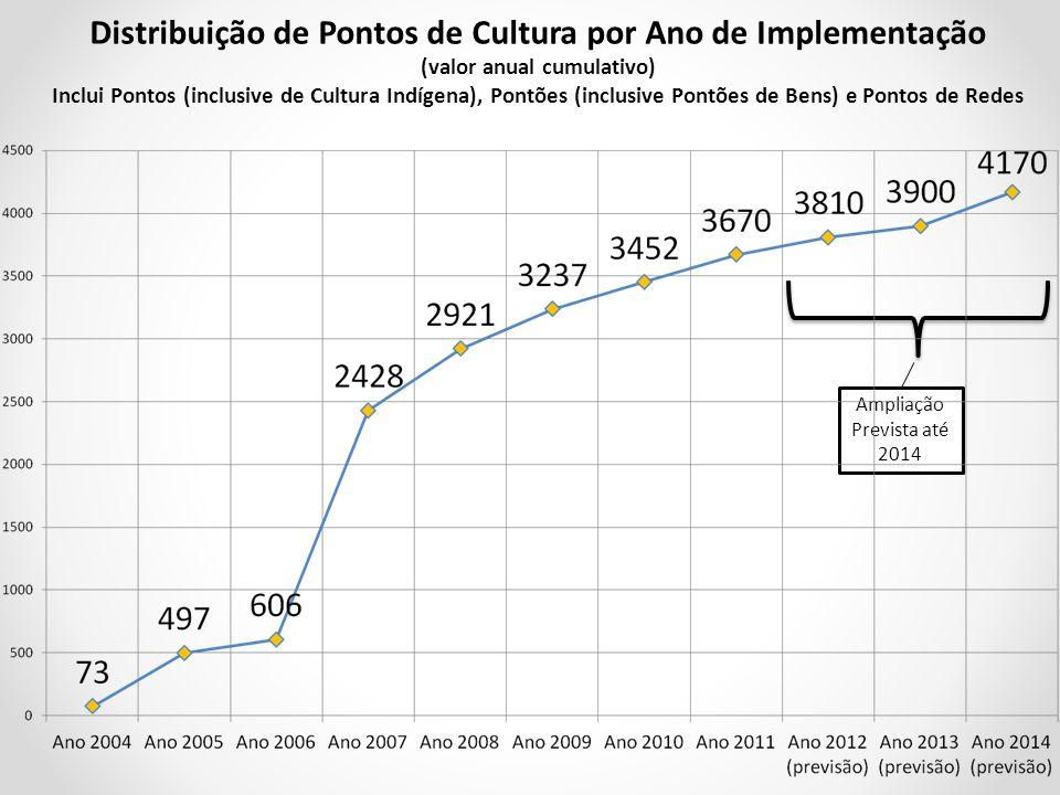 Distribuição de Pontos de Cultura por Ano de Implementação (valor anual cumulativo) Inclui Pontos (inclusive de Cultura Indígena), Pontões (inclusive