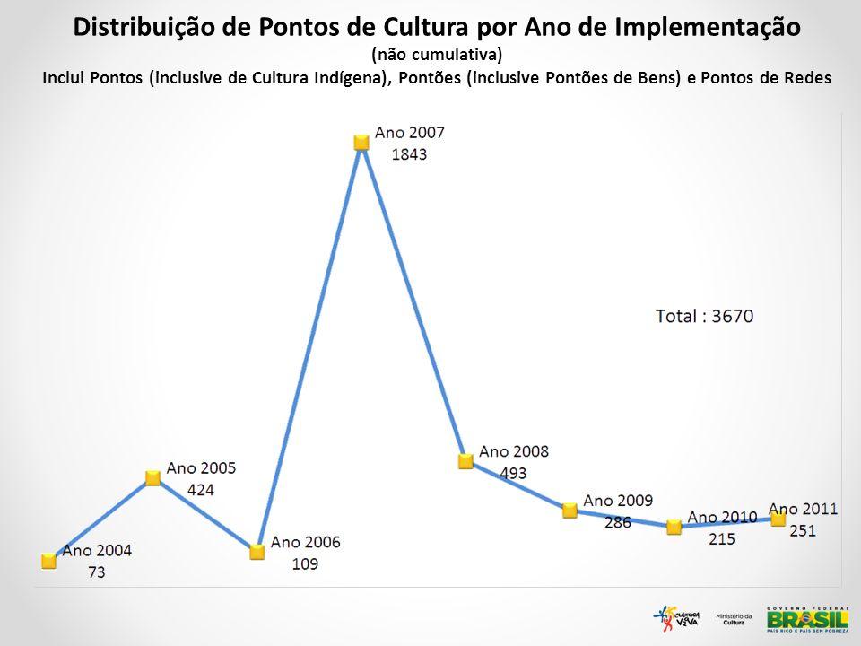Distribuição de Pontos de Cultura por Ano de Implementação (não cumulativa) Inclui Pontos (inclusive de Cultura Indígena), Pontões (inclusive Pontões