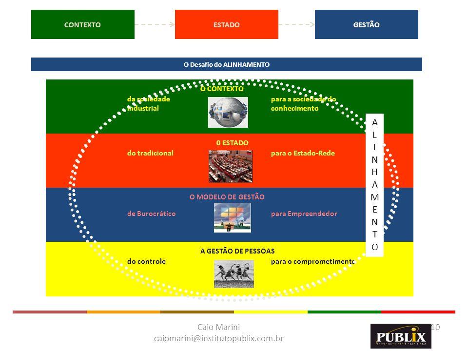 Caio Marini caiomarini@institutopublix.com.br 10 da sociedade industrial para a sociedade do conhecimento O CONTEXTO do controlepara o comprometimento
