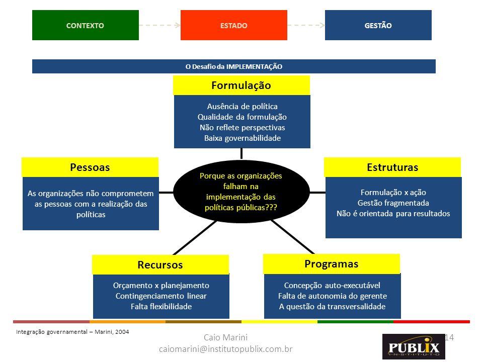 Caio Marini caiomarini@institutopublix.com.br 14 Porque as organizações falham na implementação das políticas públicas??? Formulação EstruturasPessoas
