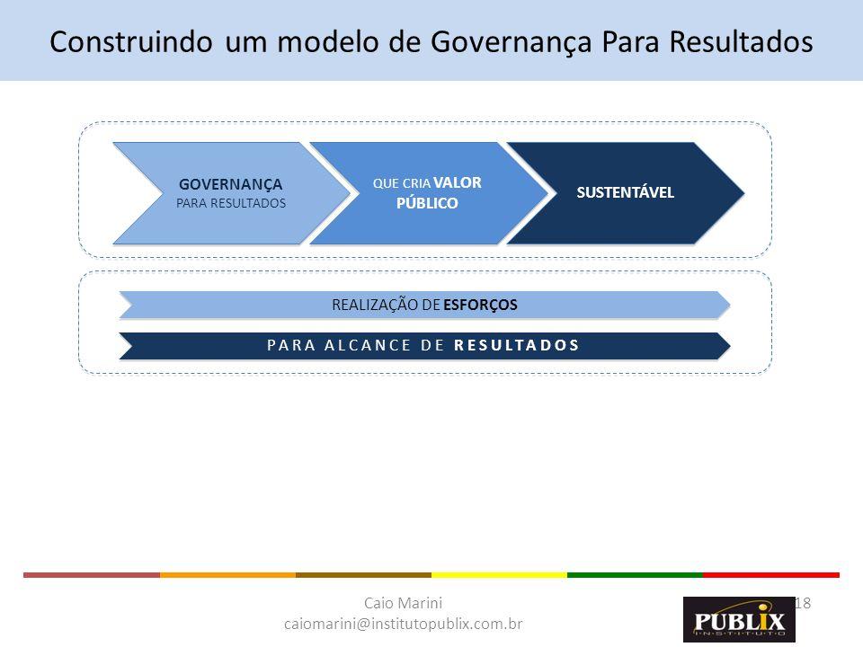 Caio Marini caiomarini@institutopublix.com.br 18 REALIZAÇÃO DE ESFORÇOS PARA ALCANCE DE RESULTADOS Construindo um modelo de Governança Para Resultados