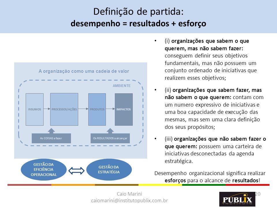 Caio Marini caiomarini@institutopublix.com.br 20 INSUMOS PROCESSOS/AÇÕES PRODUTOSIMPACTOS AMBIENTE A organização como uma cadeia de valor Os RESULTADO