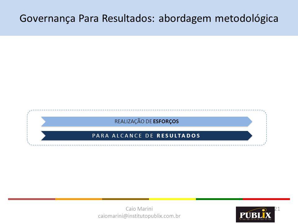 Caio Marini caiomarini@institutopublix.com.br 21 REALIZAÇÃO DE ESFORÇOS PARA ALCANCE DE RESULTADOS Governança Para Resultados: abordagem metodológica